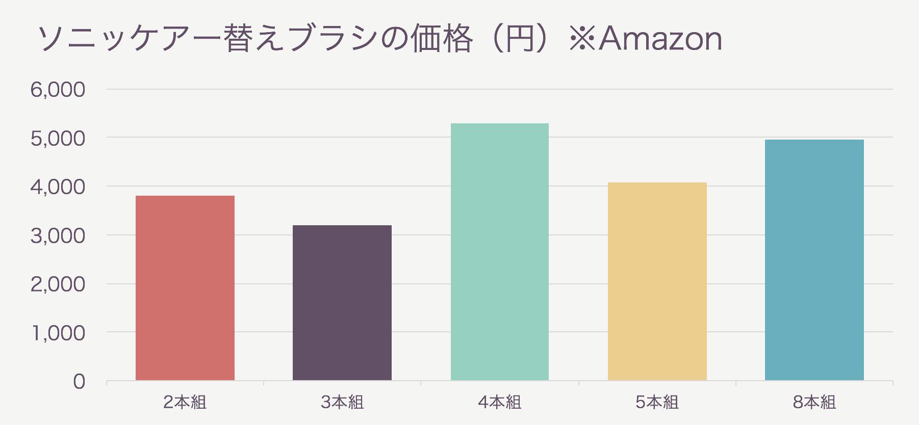 ソニッケアーの替えブラシの価格(Amazon)
