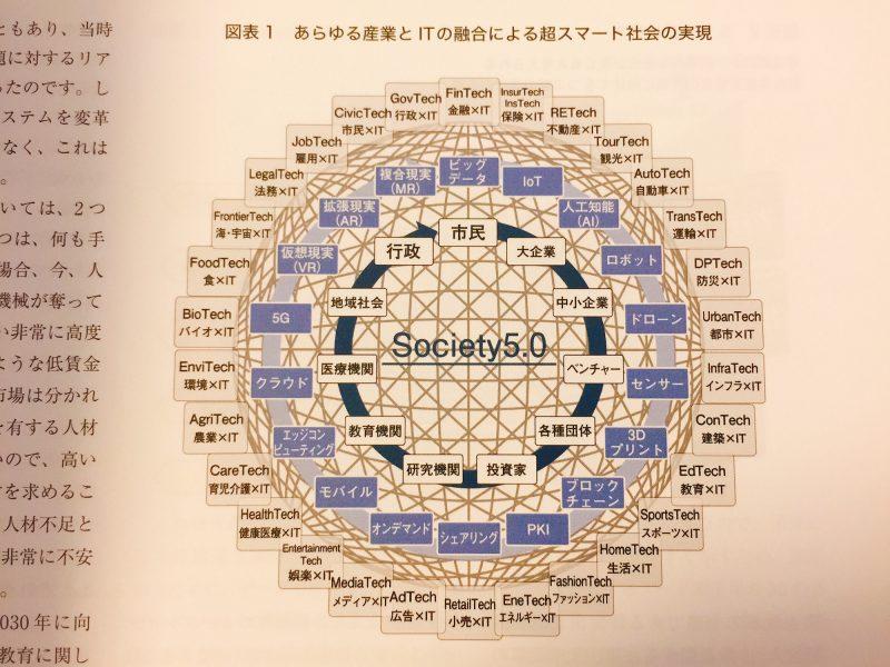 あらゆる産業とITの融合による超スマート社会の実現